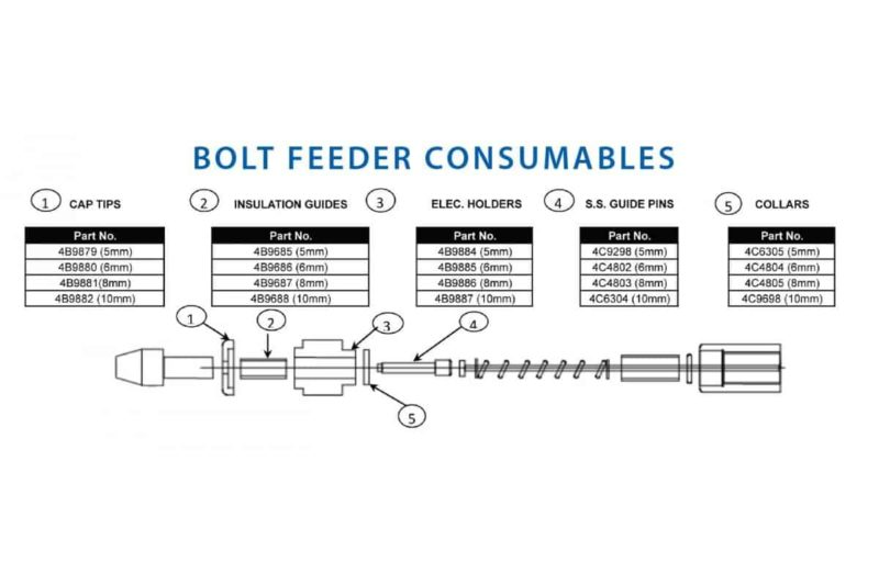 Bolt Feeder Sizes